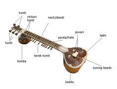 El Sitar El encanto de la India El sitar, un tipo de laúd muy habitual en el norte de la India, es el más conocido de los instrumentos de dicho país y uno de los pocos que, gracias al talento de los virtuosos que han cultivado su técnica, se han ganado el respeto y la admiración de Occidente. Existen numerosas historias y teorías relativas al origen del instrumento. Algunos incluso han llegado a afirmar que sus orígenes se remontan a los tiempos de la India preislámica, a pesar de que tanto…