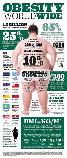 Obesity Worldwide Infographic by A Health Blog, #motel168 lifestyle#