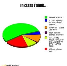Every day: | College Explained Perfectly In Pie Charts This is too true