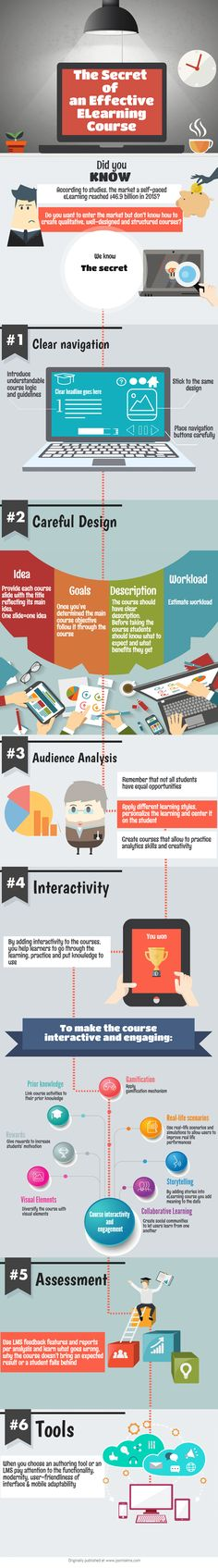 The Secret of an Effective eLearning Course Infographic - http://elearninginfographics.com/secret-effective-elearning-course-infographic/