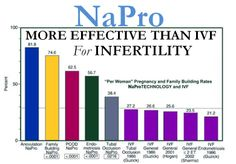 NaProTECHNOLOGY works towards assessing the underlying causes of the reproductive abnormality. 1. It allows for the treatment of these underlying causes. 2. It assists the couple in achieving pregnancy while maintaining the natural acts of procreation. 3. If the treatment program is unsuccessful, research into the unknown causes is undertaken. 4. If medically unsuccessful, the program will assist with successful family building by being supportive of adoption.