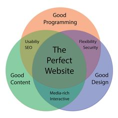 Some may disagree with #design being 3rd place, but the fact is, design is less important than good #programming and good #content.