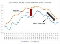 Race and Class in Trump's America