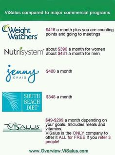 See just how ViSalus is better than the rest!