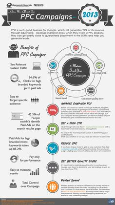 PPC is such good business for google, which still generate 96% of its revenue through advertising. #PPC #SEO #SEOservices #SEOSailor