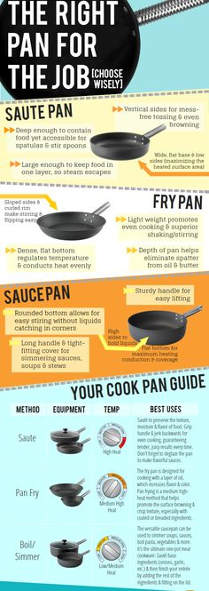Your Cooking Pan Guide Cooking 101, Cooking Tools, Cooking Classes, Cooking Recipes, Cooking Hacks, Cooking Light, Dining Etiquette, Le Chef, Food Facts