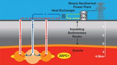 Drilling the world's hottest geothermal well | Geology IN