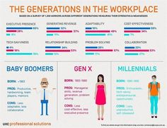 Dentaltown - The Generations in the workplace: Baby Boomers, Gen X, & Millennials.