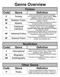 Reading Level Chart, Reading Levels, Teaching Resources, Teaching Ideas, Reading Genres, Book Report Templates, Literary Genre, Library Skills, Realistic Fiction