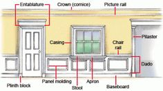The different kinds of interior molding and trim.