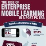 The Future of Enterprise Mobile Learning Infographic