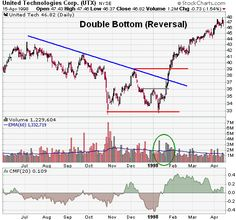Double Bottoms and tops are great patterns to look for. If you combine them with certain indicators, they can provide great entry signals ... FULL ARTICLE @ http://optiontradingfortune.com/double-tops-and-bottoms.html