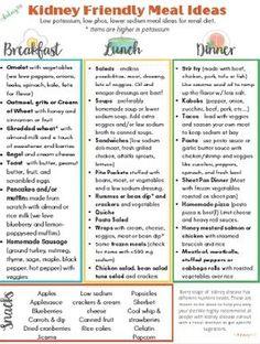 Food For Kidney Health, Healthy Kidney Diet, Healthy Kidneys, Healthy Foods, Dialysis Diet, Renal Diet Food List, Renal Diet Menu, Kidney Friendly Diet, Kidney Recipes