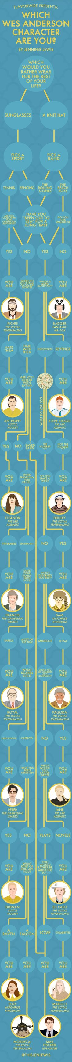 Which Wes Anderson Character Are You? Find Out With This Nifty Infographic