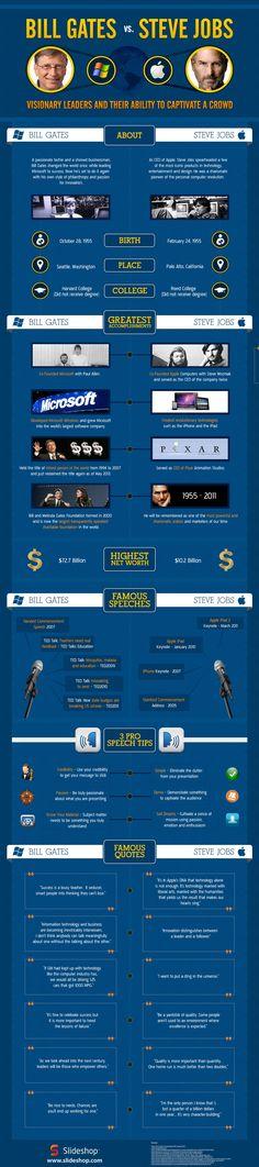 انفجرافيك : مقارنة بين بيل جيتس و ستيف جوبز