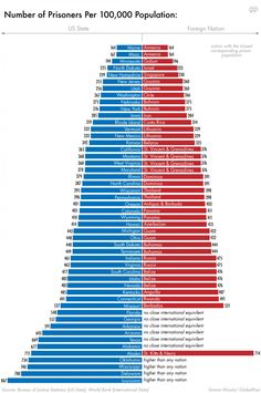 How Many Prisoners are in Each US State? Infographic