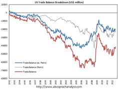 We update the chart below, which we first posted here, which shows how US trade balance looks like with and without petroleum and petroleum products balance. Excluding petroleum, trade deficit is currently running at about half the level of the pre-financial crisis peak.