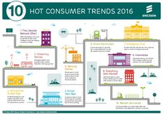 Ericsson's consumers trends for Video-streaming, internal sensors and Behavioral Analysis, Sharing Economy, Business Technology, Technology News, Startup, Marketing Data, Digital Marketing, 2016 Trends, Machine Learning