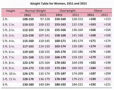 height weight chart for men women diet fitness tips