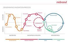Diseño Estratégico e Innovación. Design Thinking Process, Design Process, Tool Design, Systems Thinking, Web Design, Graphic Design, Design Innovation, Innovation Strategy, Service Blueprint