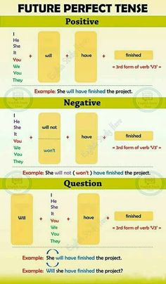 Future Perfect Tense in English - English Study Here Improve English Grammar, Easy English Grammar, English Grammar Tenses, Teaching English Grammar, English Writing Skills, English Sentences, English Verbs, English Vocabulary Words, Learn English Words