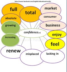 List #3 of collocations with the word 'confidence'.