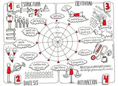 A Large Scope For Mind Uses and Benefits Visual Literacy, Visual Learning, Sistema Visual, Fernando Lopez, Formation Management, Visible Thinking, Sketch Notes, Design Thinking, How To Draw Hands