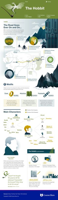 This @CourseHero infographic on The Hobbit is both visually stunning and informative!