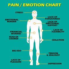 Pain-Emotion-Chart Pain-Emotion-Chart