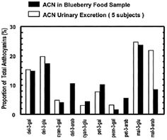 The Effect of Berry Consumption on Cancer Risk by Richard Asensio Barrowclough Food Engineering, Health And Nutrition, Blueberry, Bar Chart, Cancer, Journal, Math, Model, Asensio