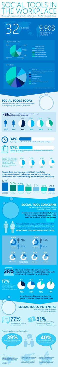 microsoft_social and research tools at workplace study infograpic