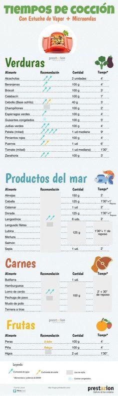 Infografia tiempos de cocción estuche vapor microondas
