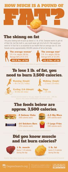 INFOGRAPHIC: HOW MUCH IS A POUND OF FAT? 3500 kcal. If your goals for the new year look anything like the rest of Americas, then theres a good chance you want to lose a few pounds. What will it take to lose the weight? The numbers might surprise you. To lose just 1 pound of fat, you have to burn about 3,500 calories.