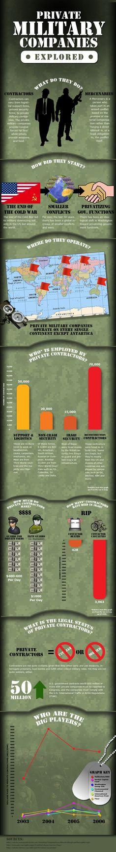 Private Military Companies Explored.