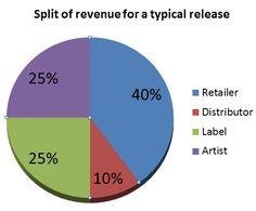 The hidden costs of MP3s