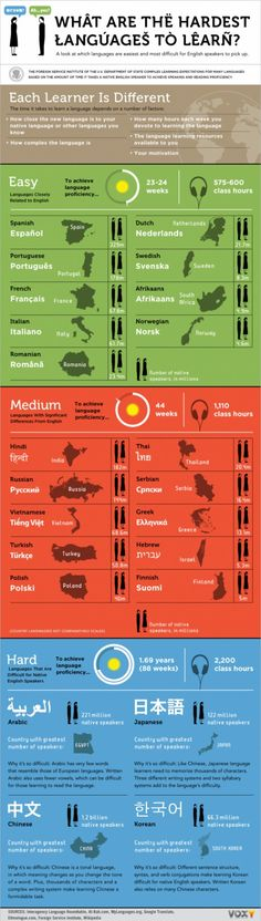 """Infographic: """"What Are The Hardest Languages to Learn?"""""""