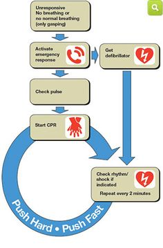 Contact My CPR Texas for all your CPR/AED, PALS, ACLS, and First Aid Training needs. www.mycprtexas.com