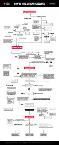 Cross-Functional Flowchart for Customer Support Process