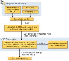 Resultado de imagen para propiedades del lenguaje