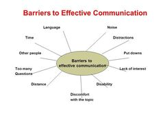 Barriers to Effective Communication Effective Communication, Other People, Language, This Or That Questions, Languages, Language Arts