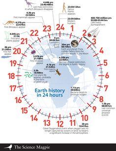 Geologic Time Piece Map