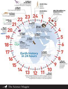 Geologic Time on a clock