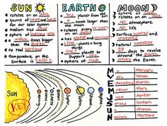 Sun, Earth, Moon Foldable with KEY by Science Doodles doodles Sun, Earth, Moon Interactive Science Doodle Foldable with KEY 7th Grade Science, Middle School Science, Elementary Science, Science Classroom, Teaching Science, Science Education, Teaching Resources, Physical Science, Social Science