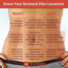 Stomach pain locations