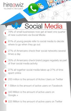 9 mind blowing facts about #SocialMedia #bellestrategies #socialmedia www.bellestrategies.com