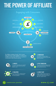 The power of affiliate marketing. #Infographic #SEO #SMM #Marketing