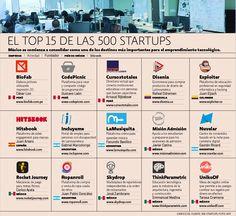 El top 15 de las 500 startups | El Economista