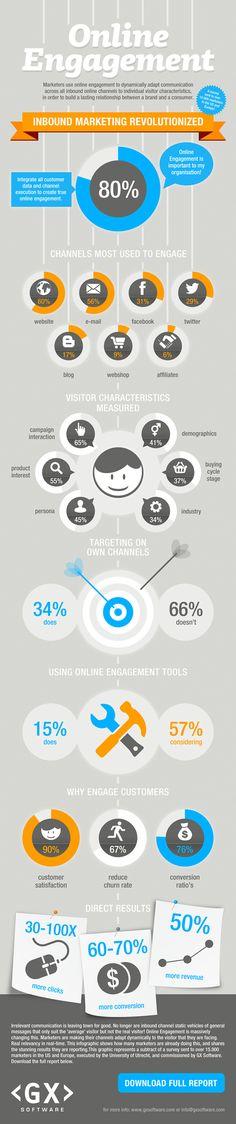 Online #Engagement ¿Qué está pasando?