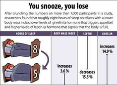 Sleep Deprivation: 7 Dangerous Effects Of Long-Term Sleeping Problems - BBN News How I Lost Weight, Lose Weight In A Week, Losing Weight Tips, Reduce Weight, Ways To Lose Weight, One Week Workout, Leptin And Ghrelin, Body Weight, Weight Loss