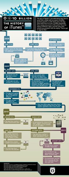 The history of iTunes APPs #infographic